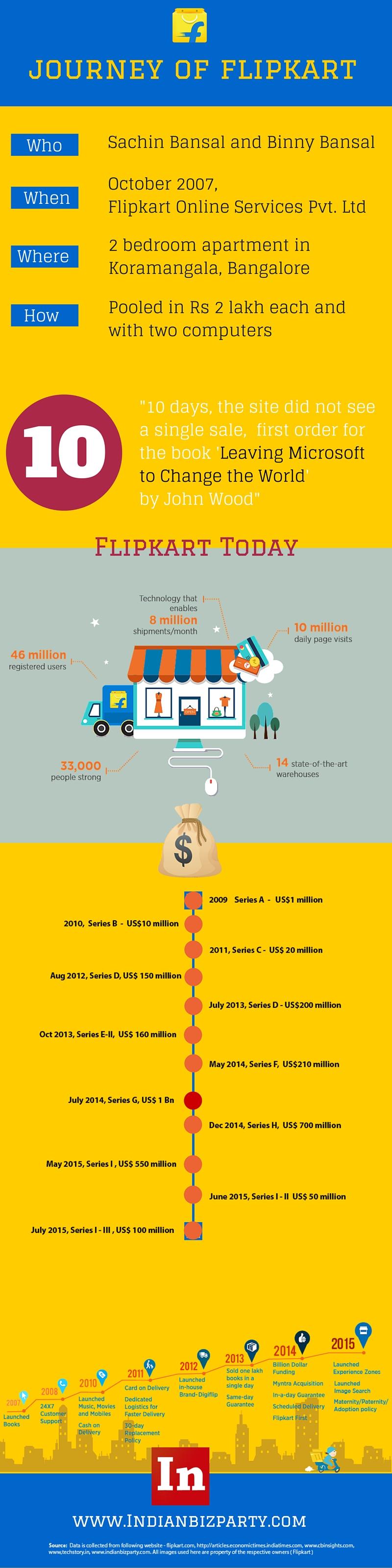 Flipkart-Online-Services-Pvt.